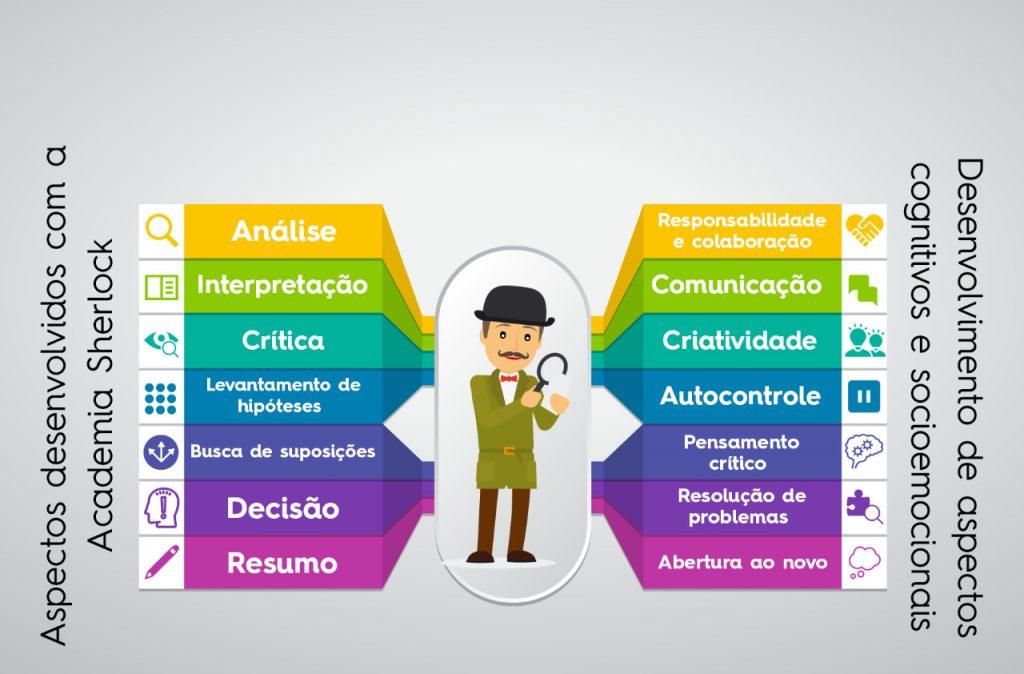 Conheça a Academia Sherlock para os alunos do Ensino Fundamental