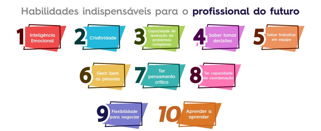 10 habilidades desenvolvidas no ensino medio que sao exigidas nas empresas mais modernas