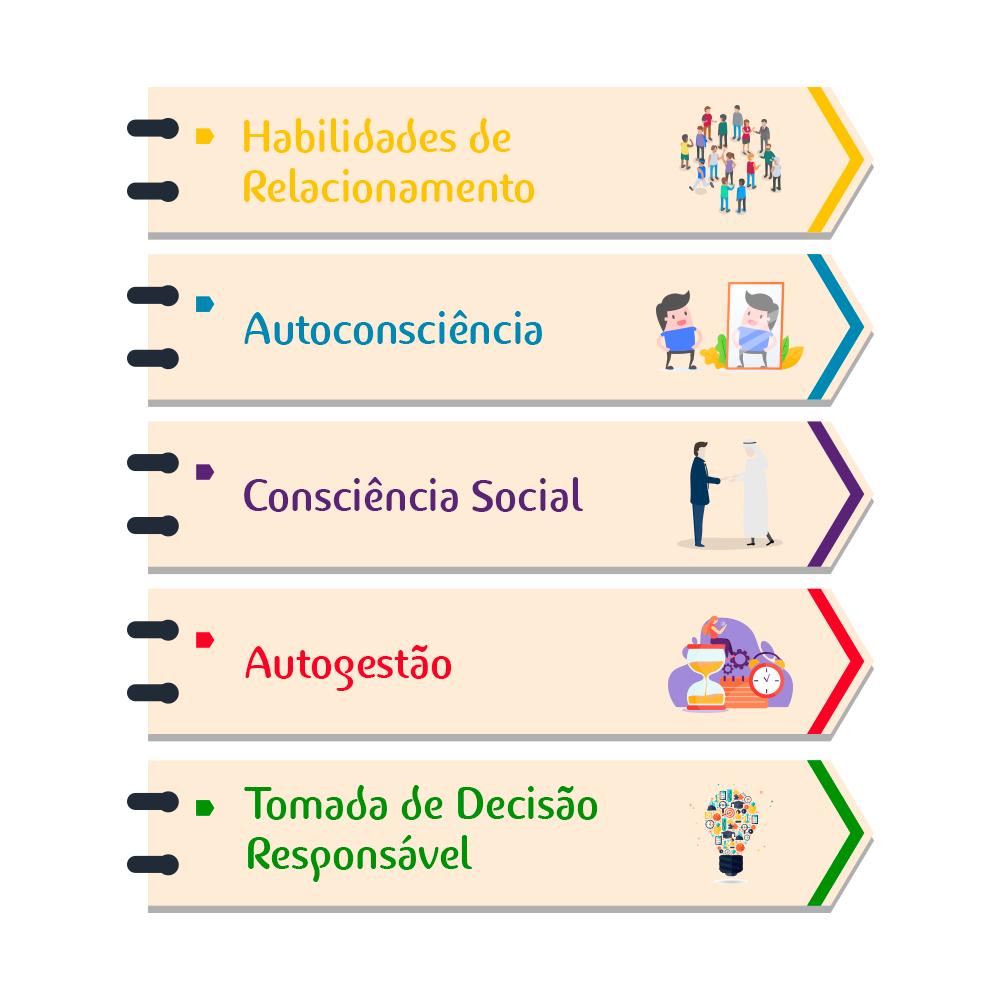 Aprendizagem socioemocional na escola é pilar fundamental