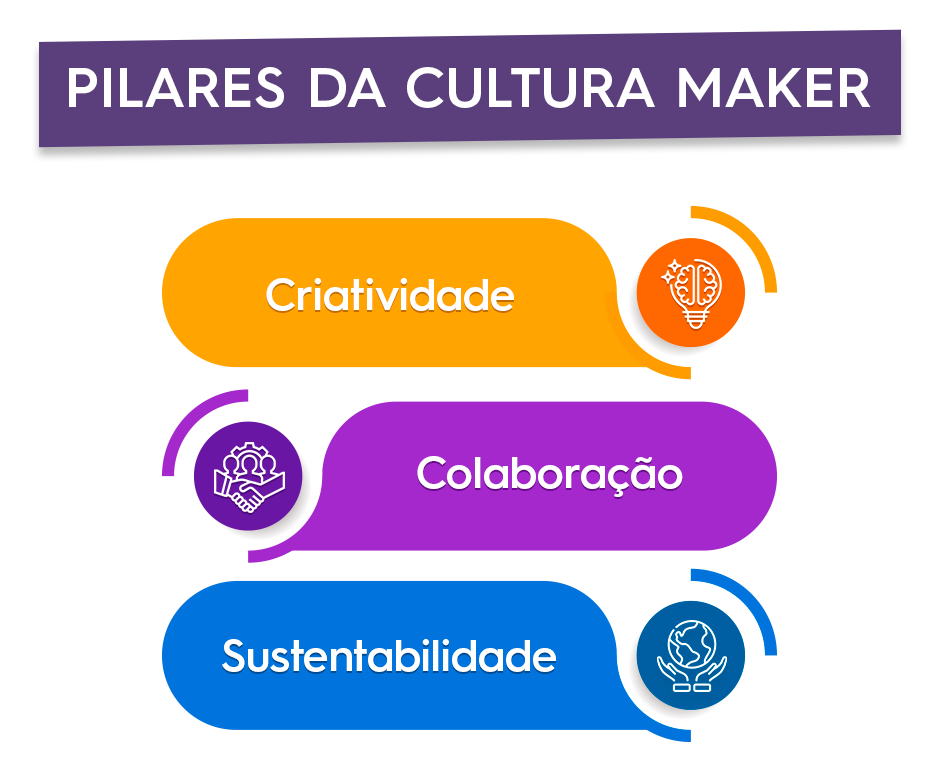 Qual a importância da cultura maker na educação