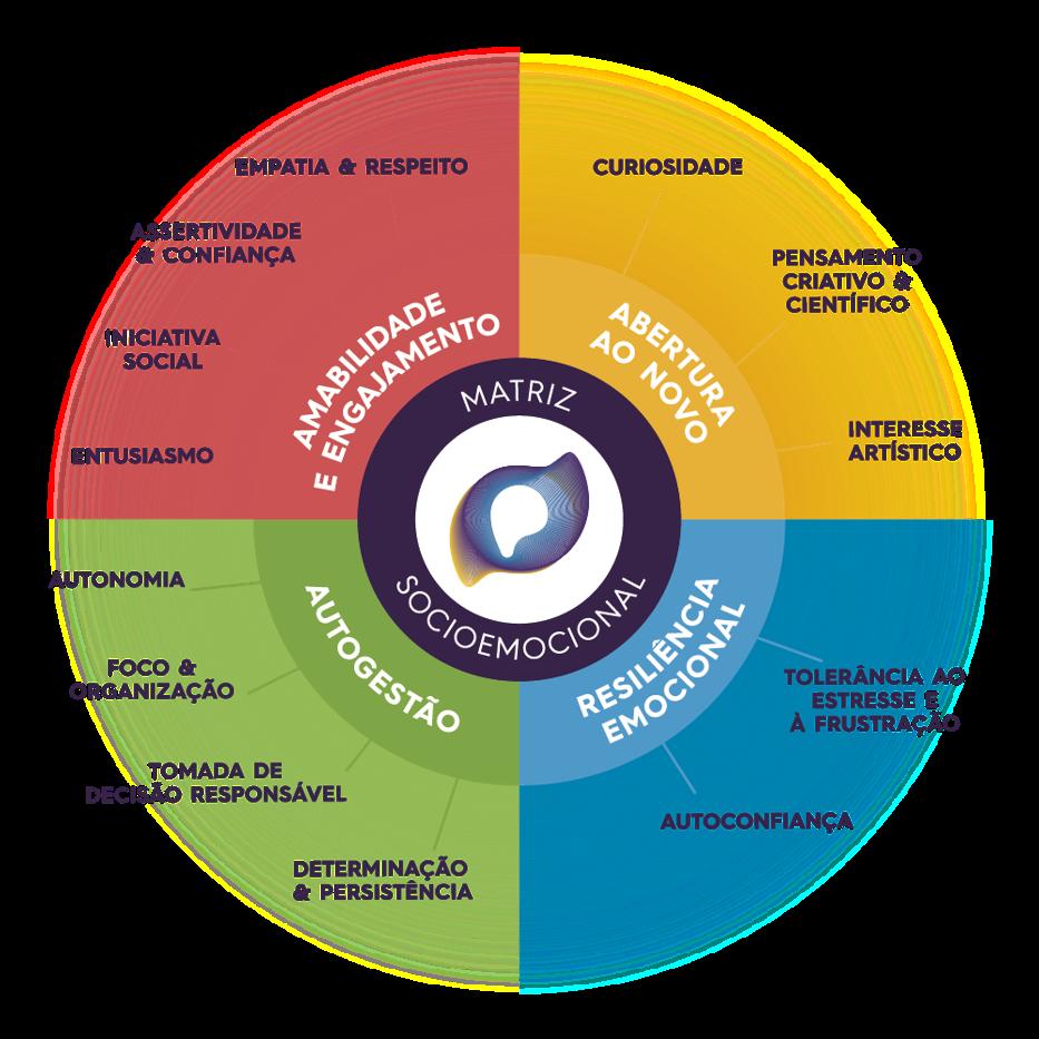 Case Planck Home School, entenda o cenário, os desafios, as ideias, as fases e os resultados do ensino remoto do Colégio Planck.