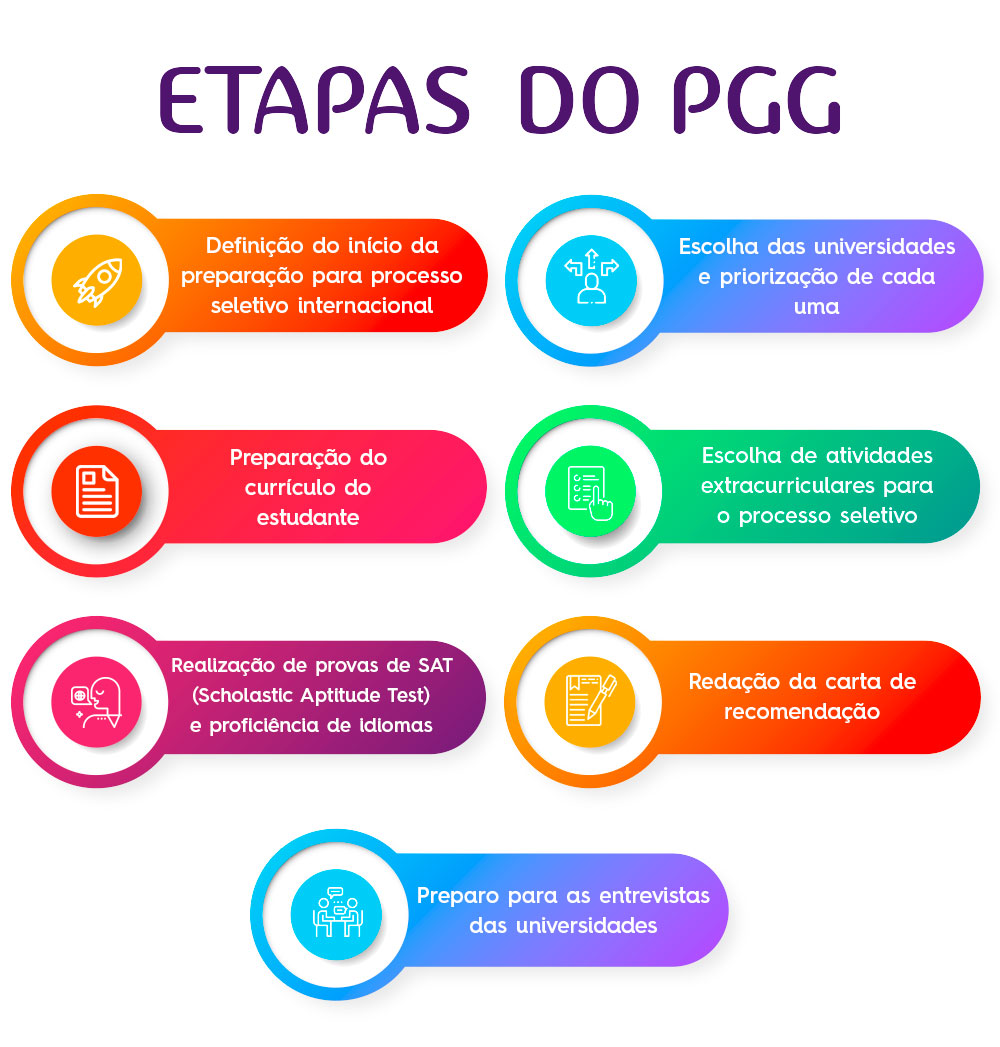 infografico-etapas-do-pgg